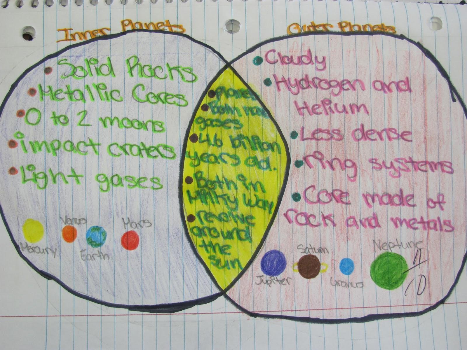 GeoScience     Venn       Diagram     Thursday  10202011