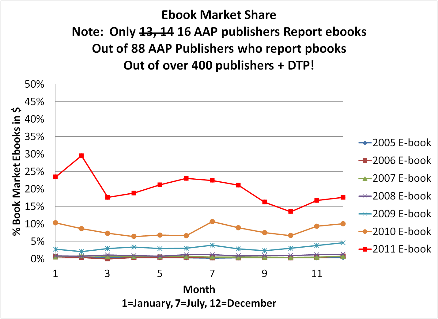 E book comments 2011 ebook sales summary e book growth on a year over year basis to help show the growth since this is aap data could it be that theyve priced their ebooks above the volume nvjuhfo Gallery
