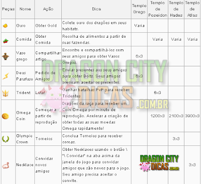 Lista de itens - Ilha Olympus