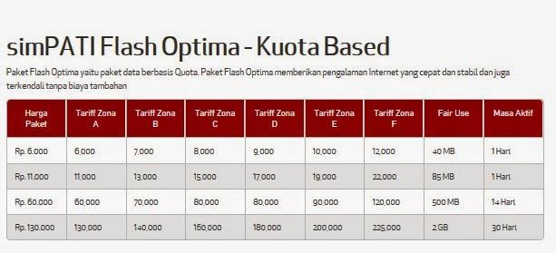 Daftar Harga Paket Internet Simpat Flash Optima