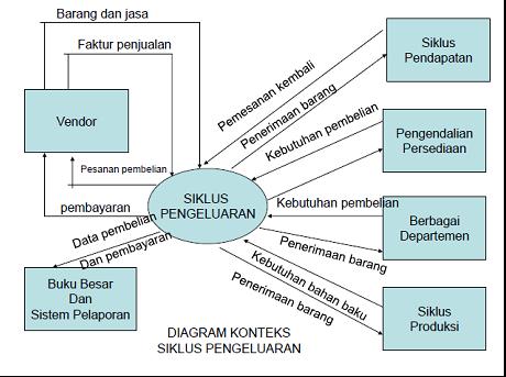 Catatan tugas kuliah 2014 siklus pengeluaran a pemasok harus diotorisasi sesuai dengan kriteria manajemen b karyawan harus dipekerjakan sesuai dengan kriteria manajemen ccuart Choice Image