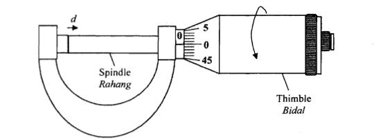 screw gauge diagram with parts