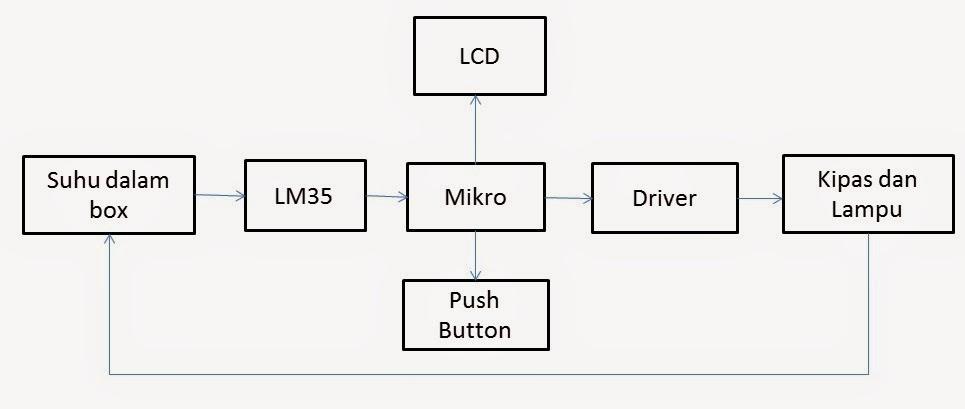 Diagramblokg b blok diagram hubungan komponen utama ccuart Choice Image
