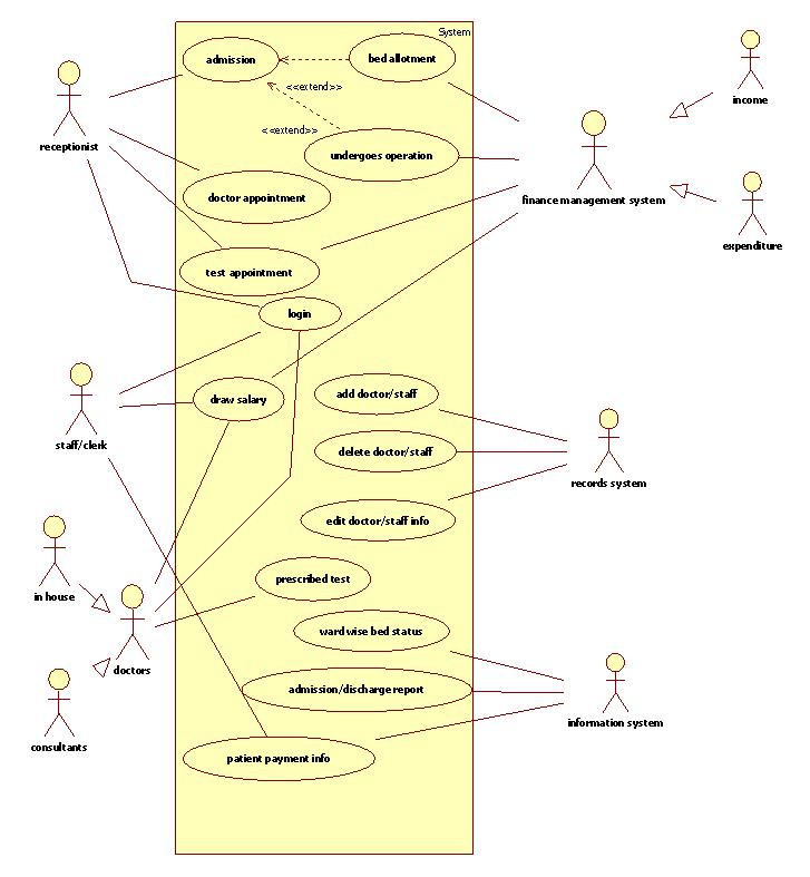 Use case diagram case study use case diagram case study how i can creating use case diagrams developer com ccuart Image collections