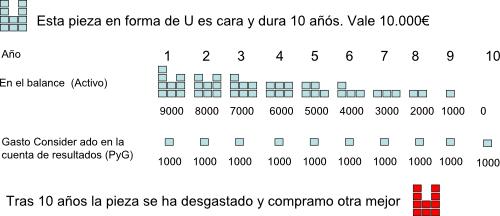 Explicación  / Representación gráfica de la amortización en unas cuentas