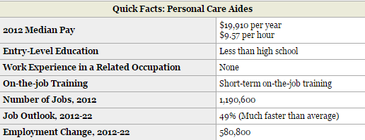 Personal Care Aides Quicl Facts