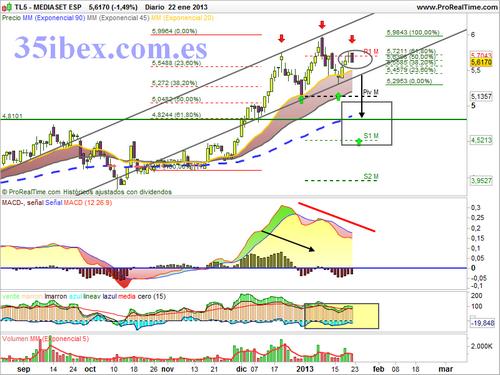 Los análisis de Caballero - Página 11 Mediaset+gr%C3%A1fico+diario