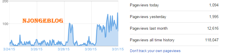 Cara cepat meningkatkan pageview blog
