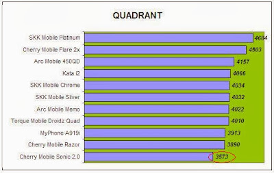 Quadrant Comparison