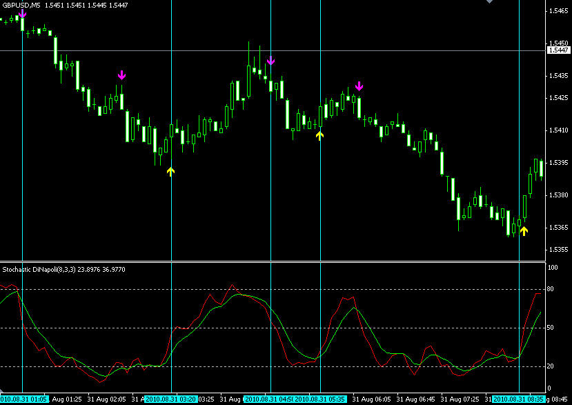 binary options signals mt4 indicators