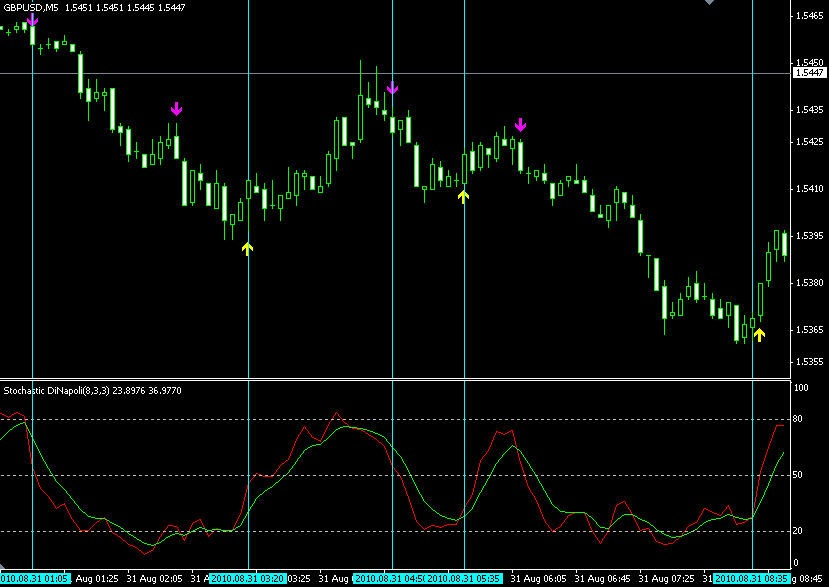 Blog player in binary options trading signals