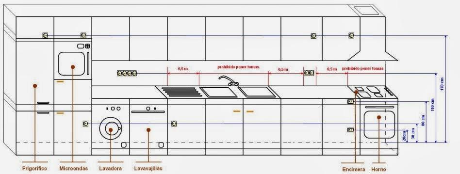 medidas para instalar muebles de cocina
