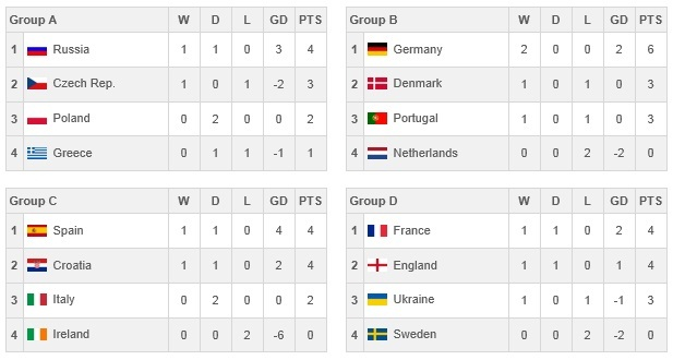 Football news euro 2012 final group matches preview for Euro 2012 groupe