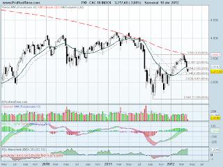 analisis tecnico del-cac 40-a 11 de abril de 2012
