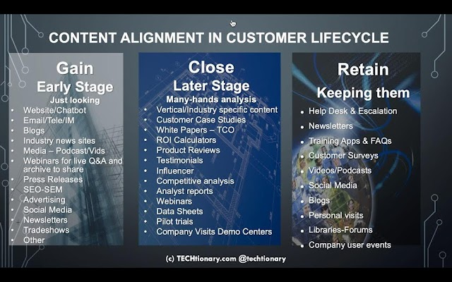 Content Alignment in customer lifecycle