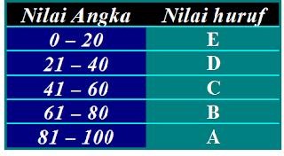 program menentukan sebuah nilai itu A,B,C,D atau E