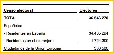Blog de geograf a del profesor juan mart n mart n for Oficina del censo electoral madrid