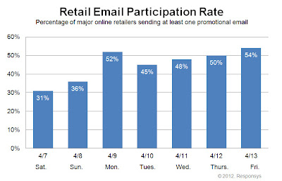 Click to view the Apr. 13, 2012 Retail Email Participation Rate larger