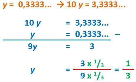 Gambar: Contoh Perhitungan 1 digit desimal berulang