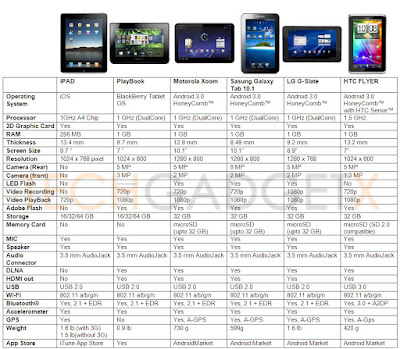 Windows 8 Tablet Comparison Chart | Photography