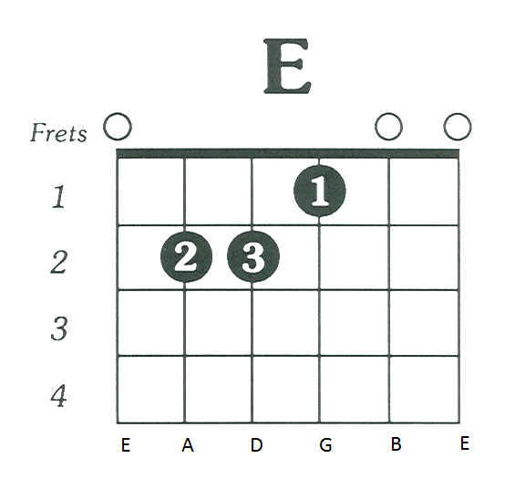 Catchy Guitar Chords And Dynamics E Major Chord