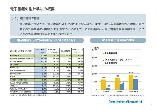 税制調査会 [際D3-3] (国際課税DG3)国境を越えた海外電子コンテンツの市場規模について 経済産業省資料