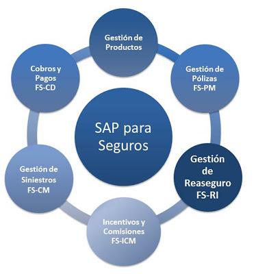 Gestión de Reaseguro SAP FS-RI