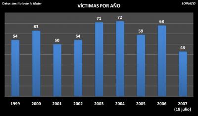 numero prostitutas violencia de genero prostitutas
