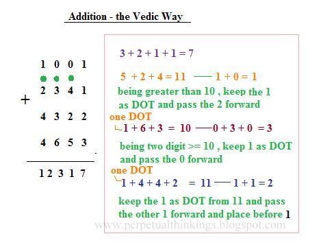 Vedic Mathematics 2015