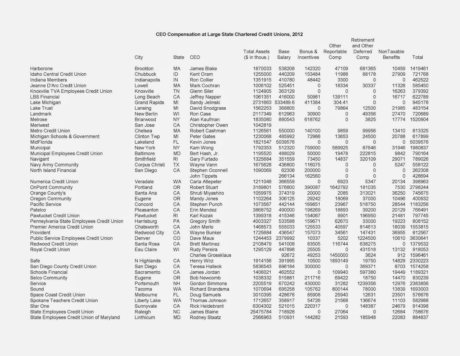 Knoxville tva credit union hours - The Mean And Median 2012 Retirement And Other Deferred Compensation Were 161 Thousand And 39 2 Thousand Respectively