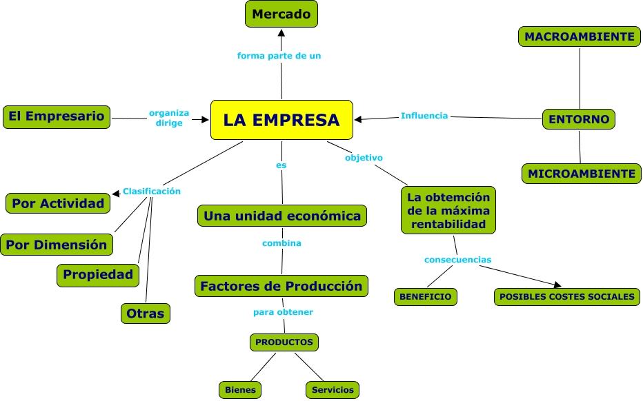 Atr vete a saber la empresa rasgos generales parte for Importancia de la oficina dentro de la empresa wikipedia
