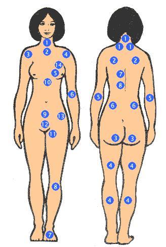 Tướng nốt ruồi trên cơ thể phụ nữ