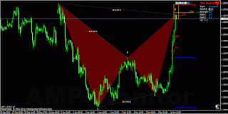 EURUSD bat bearish pattern recognition