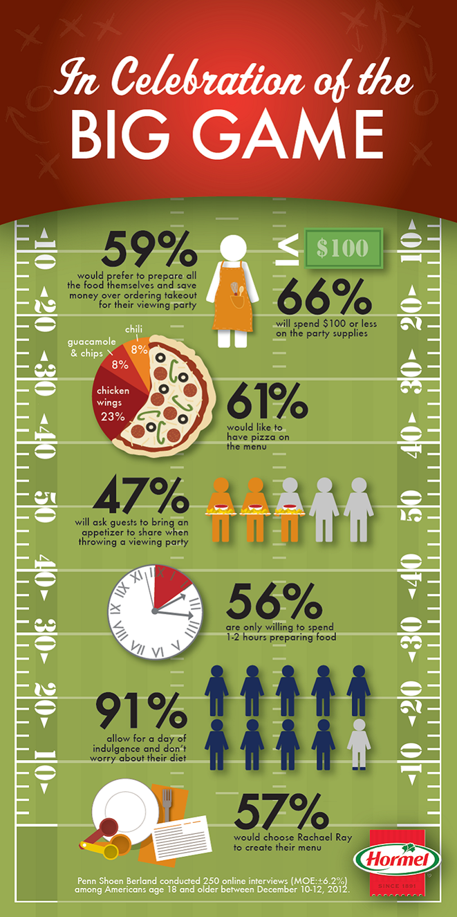 Super Bowl 2013 Game Day Food Top Picks From Hormel – Rachel Ray and Pizza
