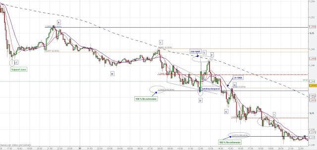 Forex Eur/USD trading chart analysis