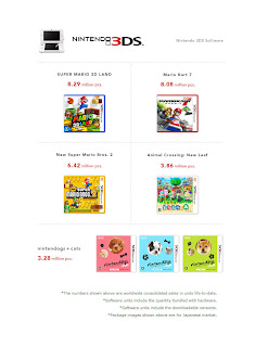 3ds million sellers ltd 3 31 13 1 Nintendos Top Selling Software For Wii U & 3DS