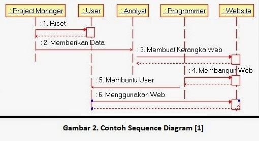 Sequence diagram dan usecase diagram pada StarUML Mr