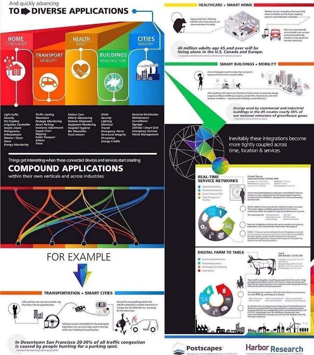 #IoT Applications
