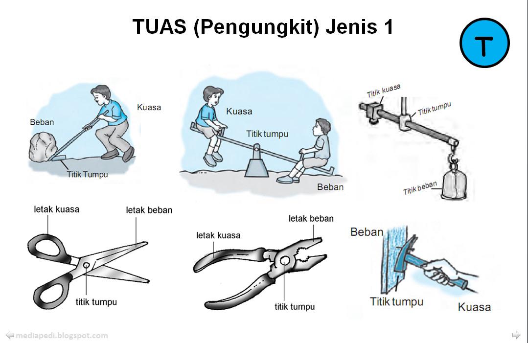 Jenis-Jenis Tuas, Katrol dan Pesawat Sederhana Jawa...