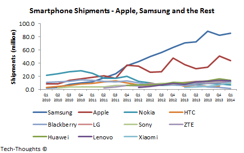 Smartphone Shipments by OEM