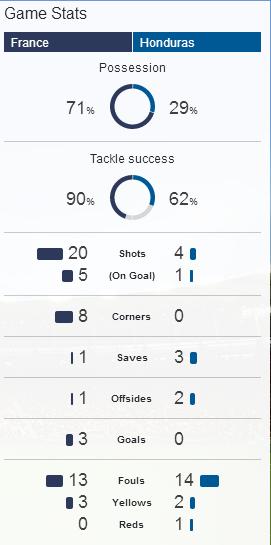 Perancis vs Honduras