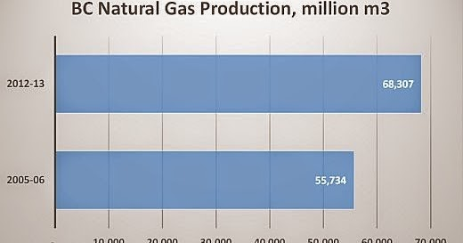 Natural Gas Royalties For Sale