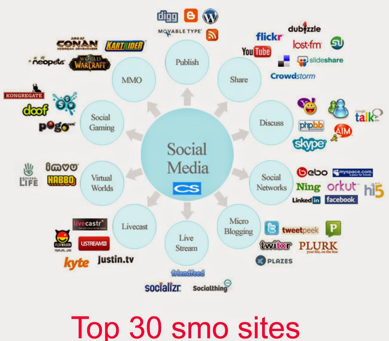 top 30 smo sites list 2015