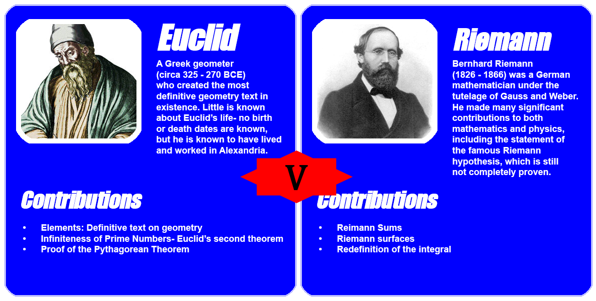 euclid the first true mathematician Mathematicians since euclid have attempted axioms are statements that are accepted as true euclid believed who has not first learnt the elements of euclid.