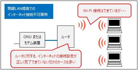 Wi-Fi トラブルとインターネット接続トラブルを混同してしまうケースが多い