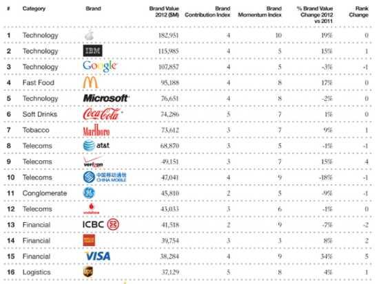 Marcas famosas 2012: las marcas de tecnología dominan el ranking.