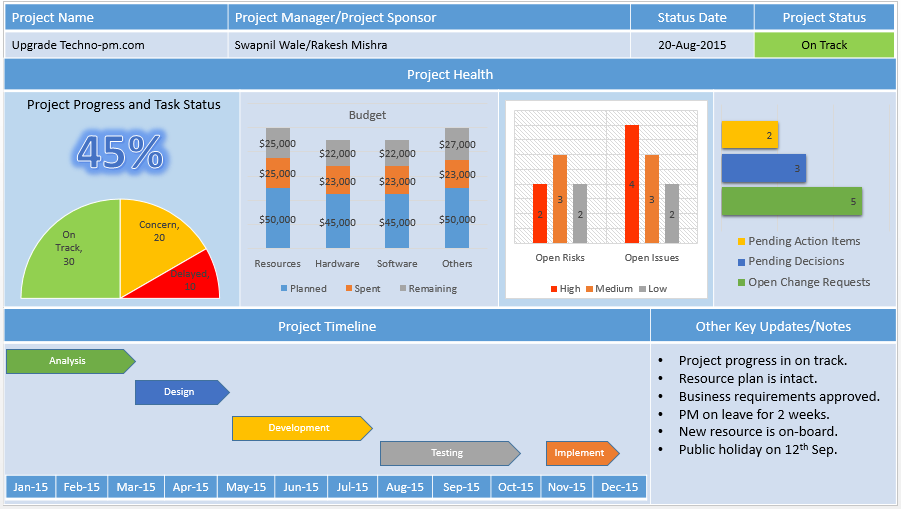 project status report template free project management