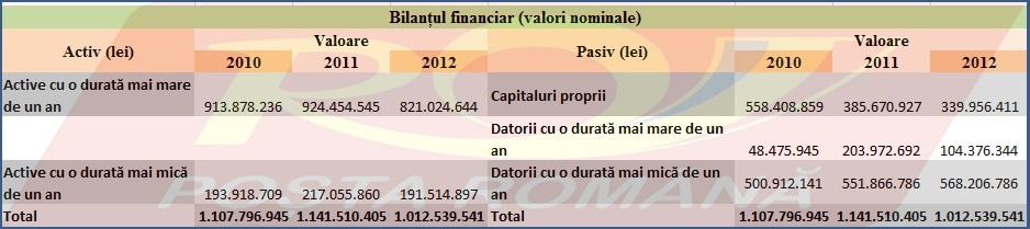 Bilanțul financiar la Poșta Română în valori nominale