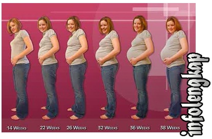 Cara Hitung Usia Kehamilan Akurat
