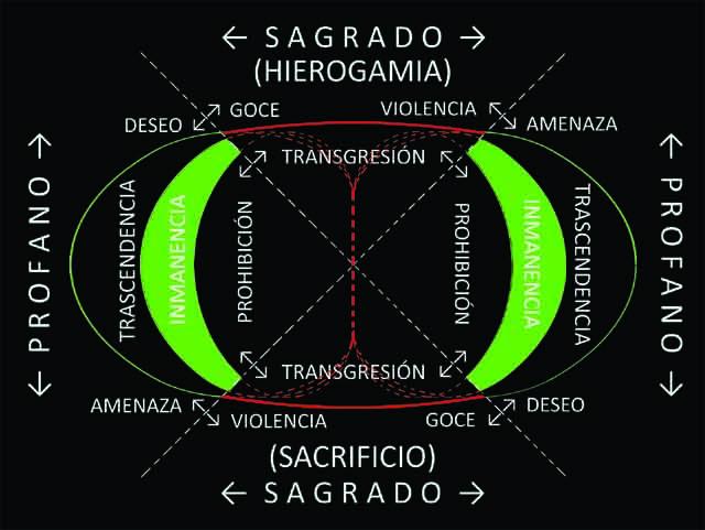 Esquema toroidal-vorticial de la MHS